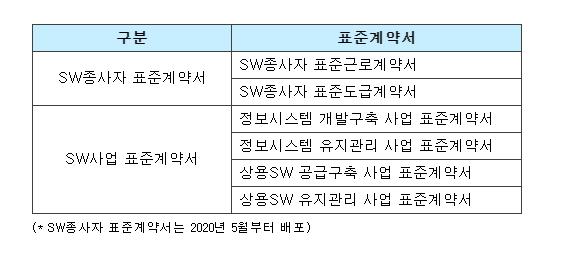 SW분야_표준계약서_현황